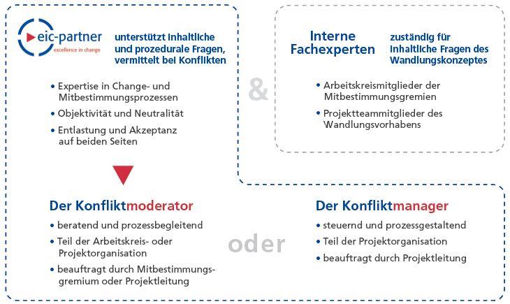 Schema: Konfliktmanagement bei Betriebsänderungen –  Mitbestimmung konstruktiv gestalten